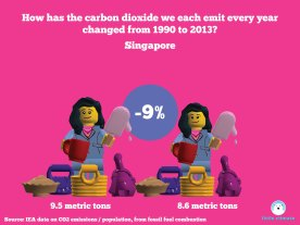 Change in carbon emissions per capita per person using minfigs 1990-2013 - Singapore