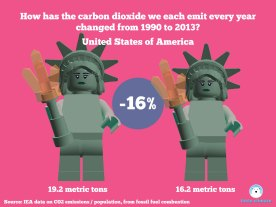 Change in carbon emissions per capita per person using minfigs 1990-2013 - USA United States