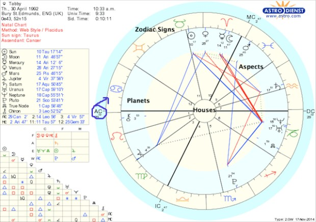 Learn Astrology Astro Diy 1 Your Birth Chart