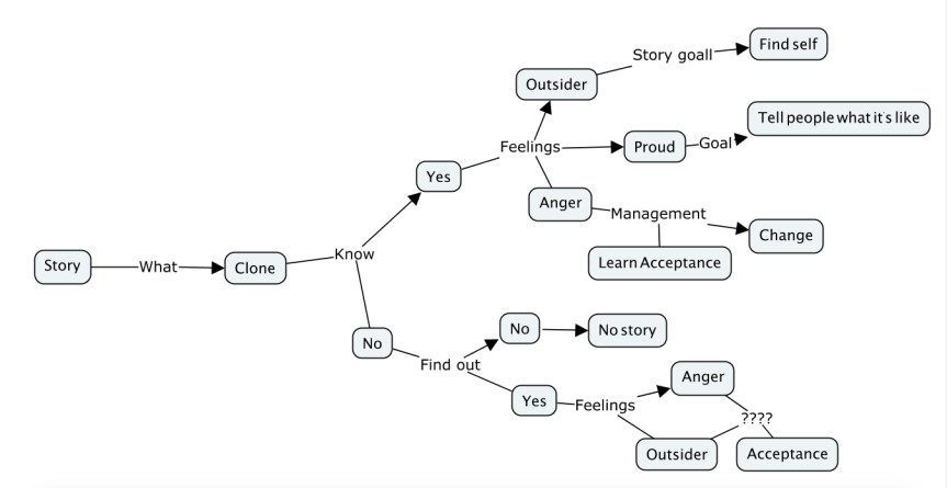 image of a mind map example
