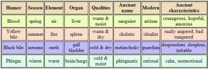 table-of-humors-from-wikipedia