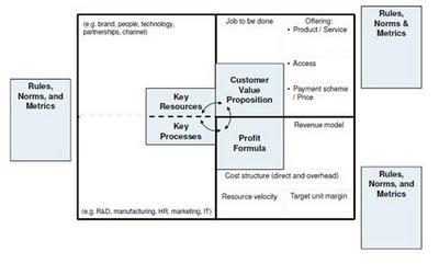 Alexander | 商業模式創新