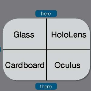"A four square grid says Glass in the upper left grid, HoloLens in the upper right grid, Cardboard in the lower left grid, and Oculus in the lower right grid with the words ""me"" along the left or West cross line, ""here"" at the top or North cross line, ""we"" at the right or East cross line and ""there"" a the bottom or South cross line"
