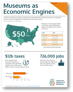 An infographic of the national results for the Economic Engines Study