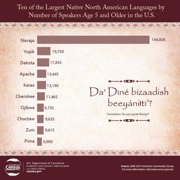 USA_Indigene_Sprachen