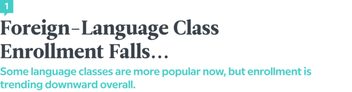 Language News In March 2018 — Foreign Language Class Enrollment Falls