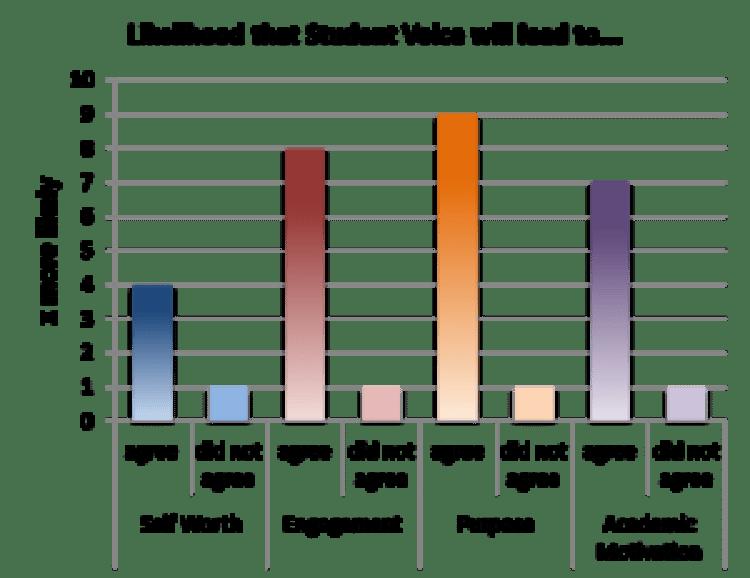 Student Voice chart 1