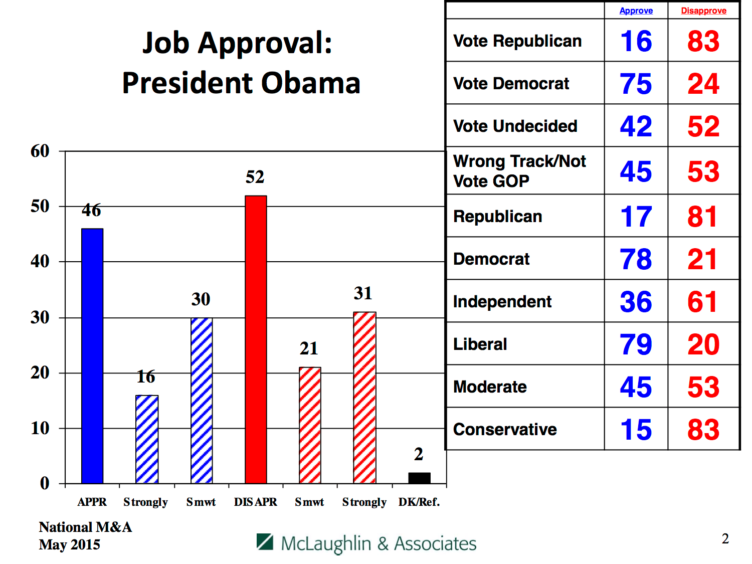 Obama's job approval, by party and affiliation