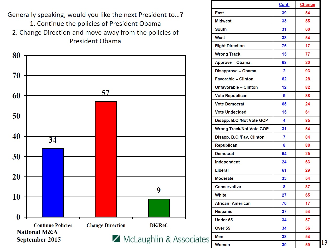 Continue Obama's polices vs. move away from them, by party and affiliation