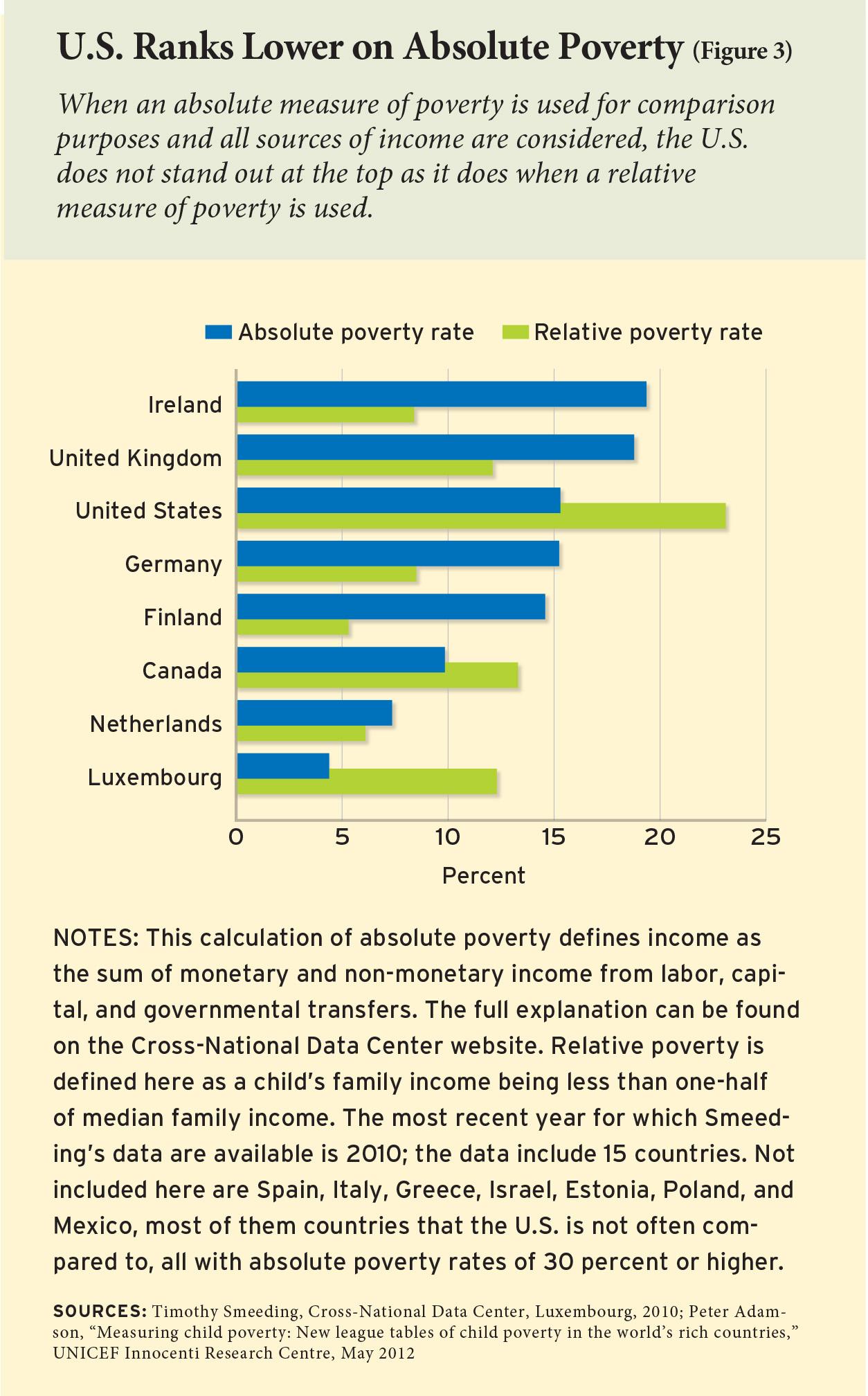 USA Child Poverty Statistics