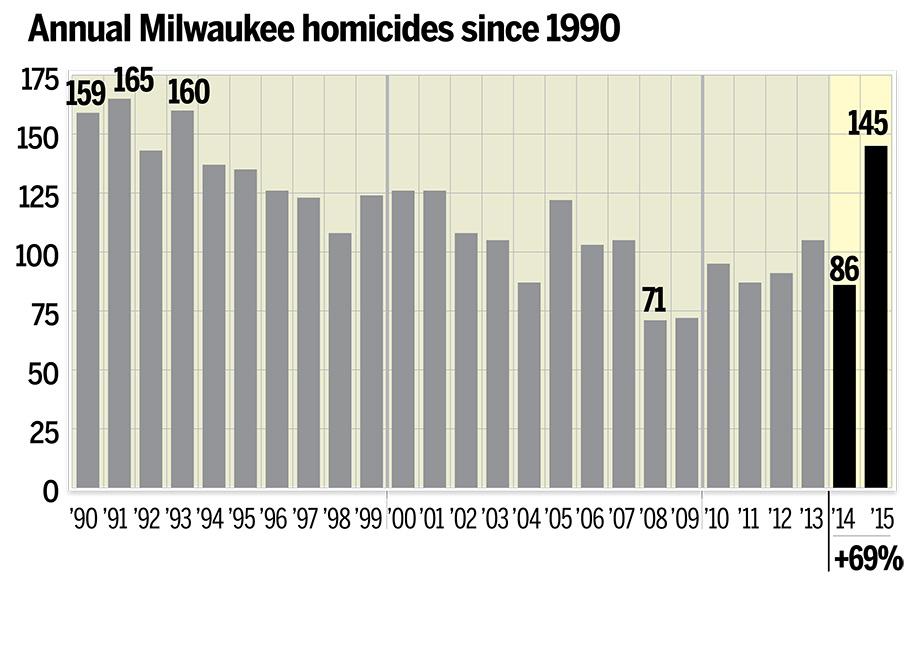 (Milwaukee Journal-Sentinel)