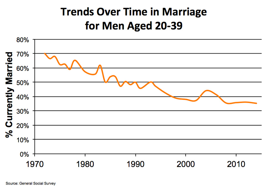 Marriage Benefits: Men, Take Note | National Review