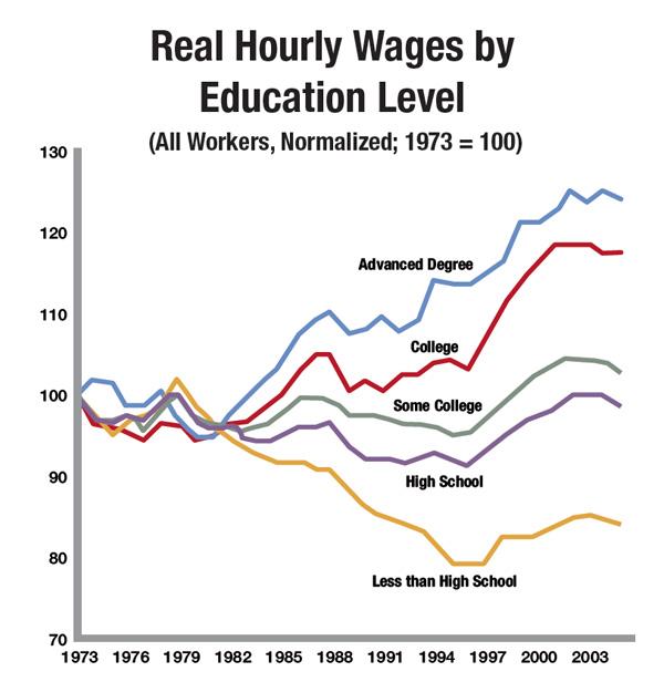 American High School Education Fails Many Students