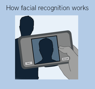 Facial recognition graphic thumb photo