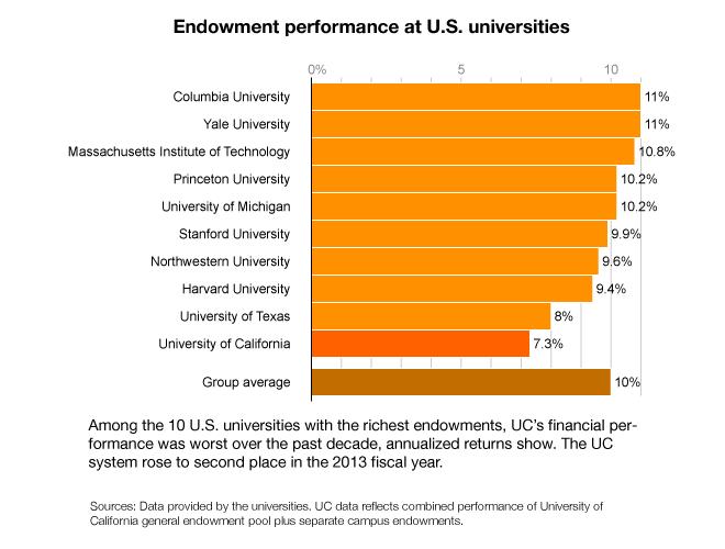UC endowment chart photo