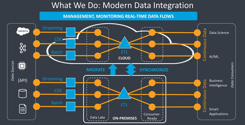 Modern Data Integration for DataOps