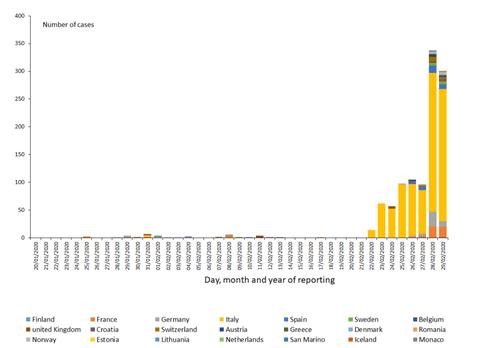 Coronavirus updates: Italy spreads, South Korea surges, untraced ...