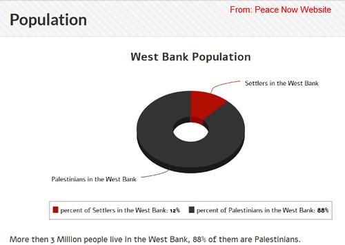 Peace now Arab versus Jewish Population