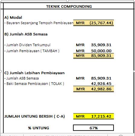 Teknik compounding