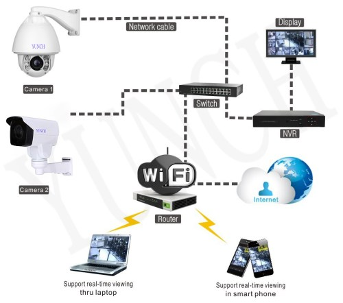 small resolution of  integratetechnology999 cctv ip camera installation and repair service technician in dubai by integratetechnology999