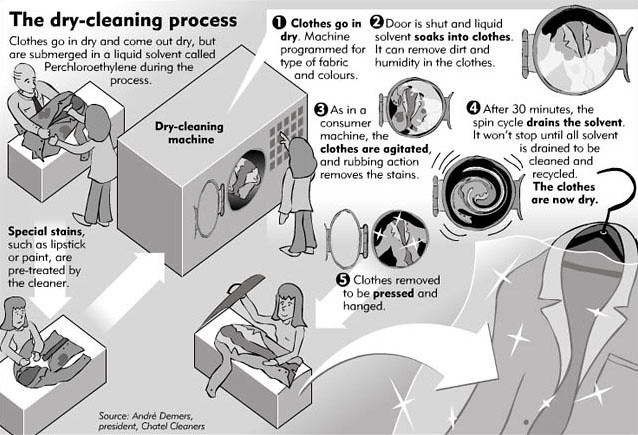 The Drycleaning process  stahlmandesign  Flickr