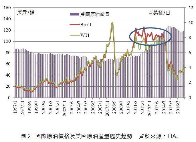 [勞工經濟]石油,美元與黃金的另類思考/物子 | 臺灣石油工會