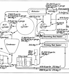 steam flow diagram for 2 500ihp reheat engine by terry wha [ 1024 x 824 Pixel ]
