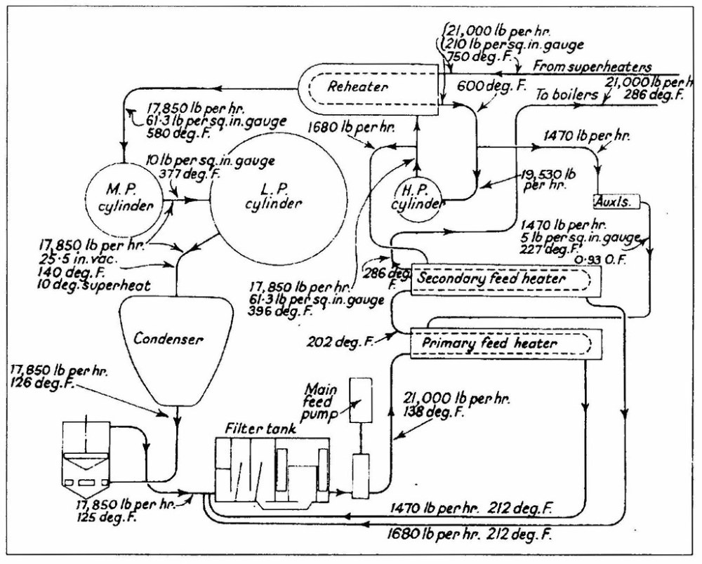 medium resolution of  steam flow diagram for 2 500ihp reheat engine by terry wha