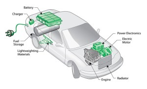 Plugin hybrid electric vehicle (PHEV) diagram | A plugin
