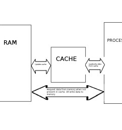 cache basic block diagram kapil garg flickr basic block diagram of microprocessor basic block diagram [ 1024 x 768 Pixel ]