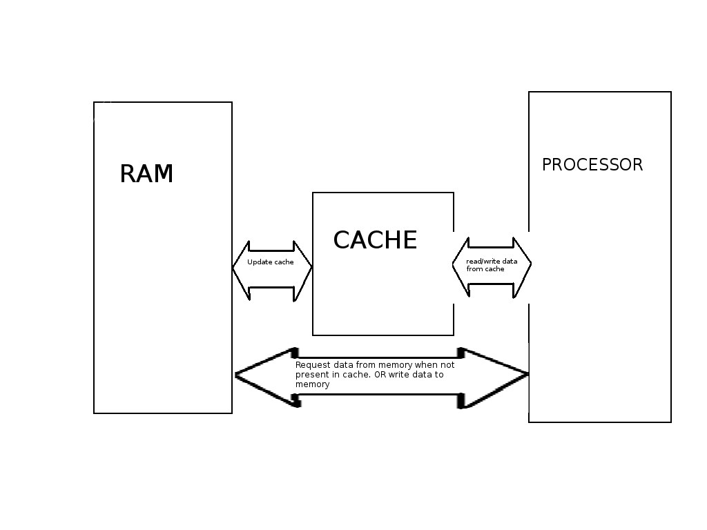 hight resolution of  cache basic block diagram by kapilgarg2105