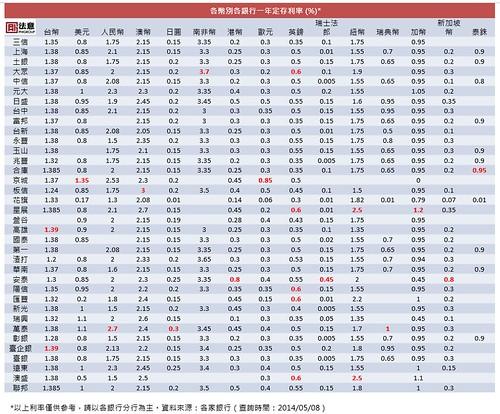 各幣別各銀行一年定存利率 (%).   PHIGROUP 法意   Flickr