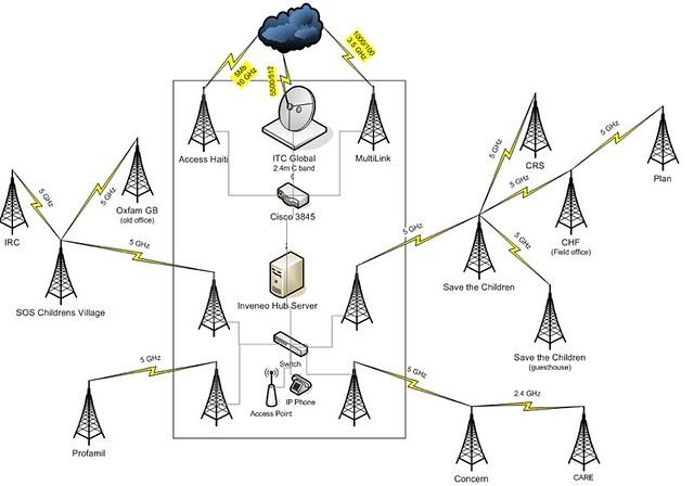 Haiti Network Diagram Inveneo Wireless Network in port-au