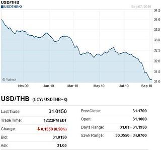 USD THB | USD THB over last year from Yahoo Finance | bangkokpundit | Flickr
