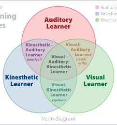 venn diagram of 3 learning styles by joandragonfly [ 1024 x 768 Pixel ]