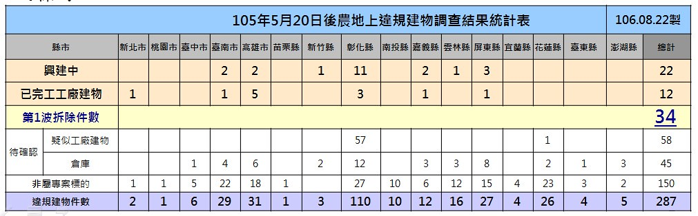 20170901 農地工廠拆除首波34家 | 105年5月20日以後農地上違規建物調查結果統計表。資料來源:經濟部 | TEIA | Flickr
