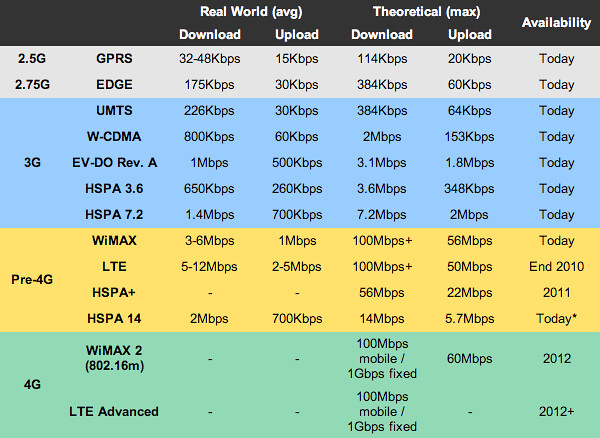 Difference Between 1G. 2G. 2.5G. 3G. Pre-4G and 4G   Flickr