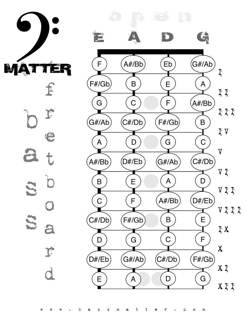 Bass Fret Chart : chart, Board, Notes, Wonder, Flickr