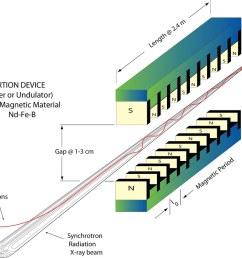 advancedphotonsource12 aps insertion device diagram by advancedphotonsource12 [ 1023 x 819 Pixel ]