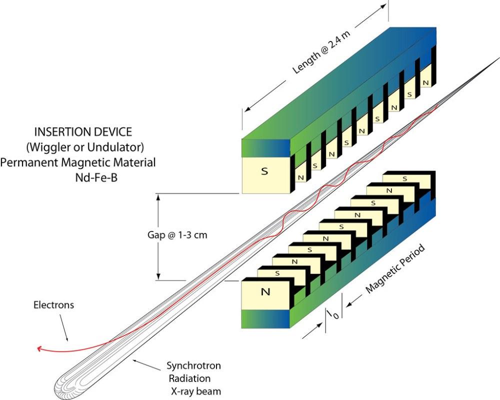 medium resolution of  advancedphotonsource12 aps insertion device diagram by advancedphotonsource12