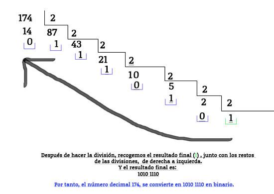 convertir binario a decimal