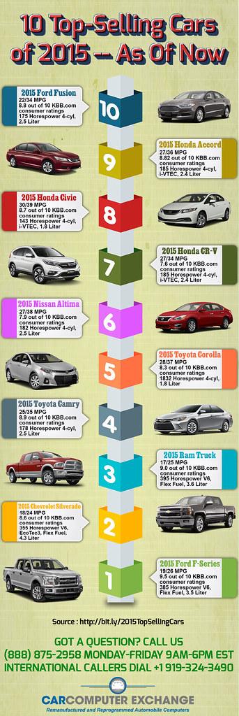 2015 Honda Civic Kbb : honda, civic, Top-Selling, Can't, Flickr
