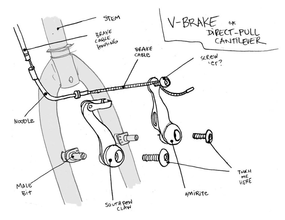 medium resolution of  v brake diagram by addtadd