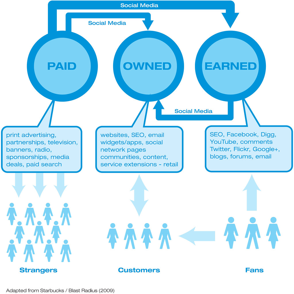 Paid Earned And Owned Media