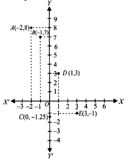 NCERT Solutions for Class 9 Maths Chapter Chapter 3 Coordinate Geometry Ex 3.23 A2