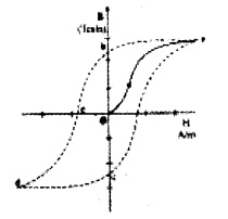 Plus Two Chemistry Chapter Wise Questions and Answers Chapter 6 Electromagnetic Induction