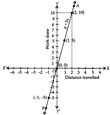NCERT Solutions for Class 9 Maths Chapter 4 Linear Equations in Two Variables Ex 4.3 Q5b