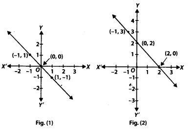 NCERT Solutions for Class 9 Maths Chapter 4 Linear Equations in Two Variables Ex 4.3 Q5