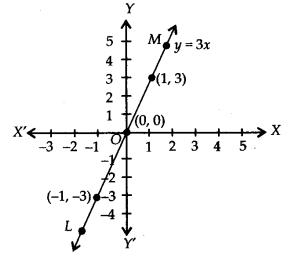 NCERT Solutions for Class 9 Maths Chapter 4 Linear Equations in Two Variables Ex 4.3 Q1e