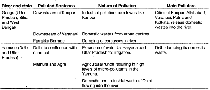 Class 12 Geography Notes Chapter 22 Geographical Perspective on Selected Issues and Problems